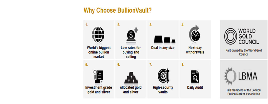 BullionVault Review – Least Expensive Way To Invest in Gold
