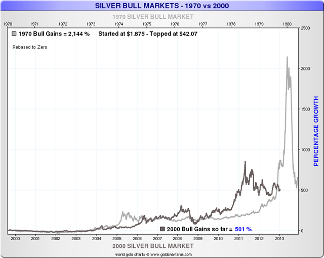 silver-is-not-in-a-bubble-silver-bull-market-chart-1970-versus-2000