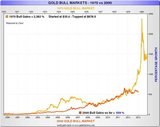 gold-is-not-in-a-bubble-gold-bull-market-chart-1970-versus-2000