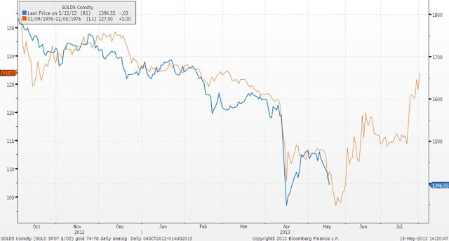 gold price chart comparing 1976 to 2013