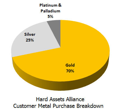 hard-assets-alliance-customer-metal-purchase-breakdown-pie-chart
