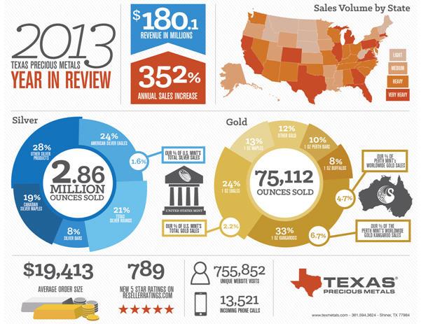 texas-precious-metals-2013-sales
