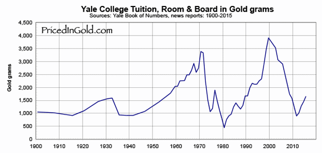yale-college-education-priced-in-gold