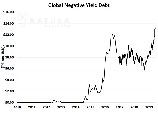 global negative yield debt sends hard assets to alliance