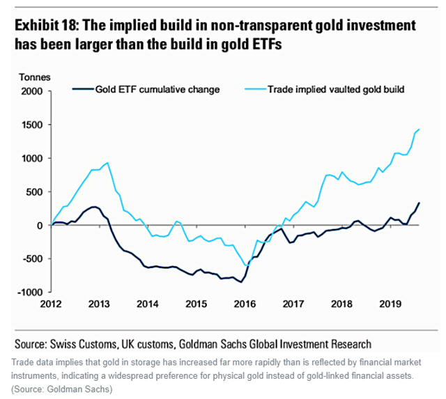 worlds super rich are hoarding gold non-etf