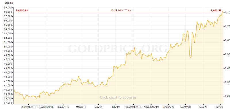 2 year gold price chart