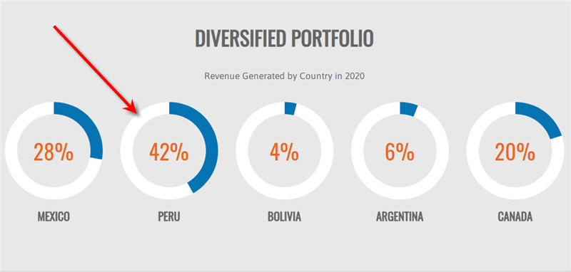 pan american silver peru country risk the independent speculator